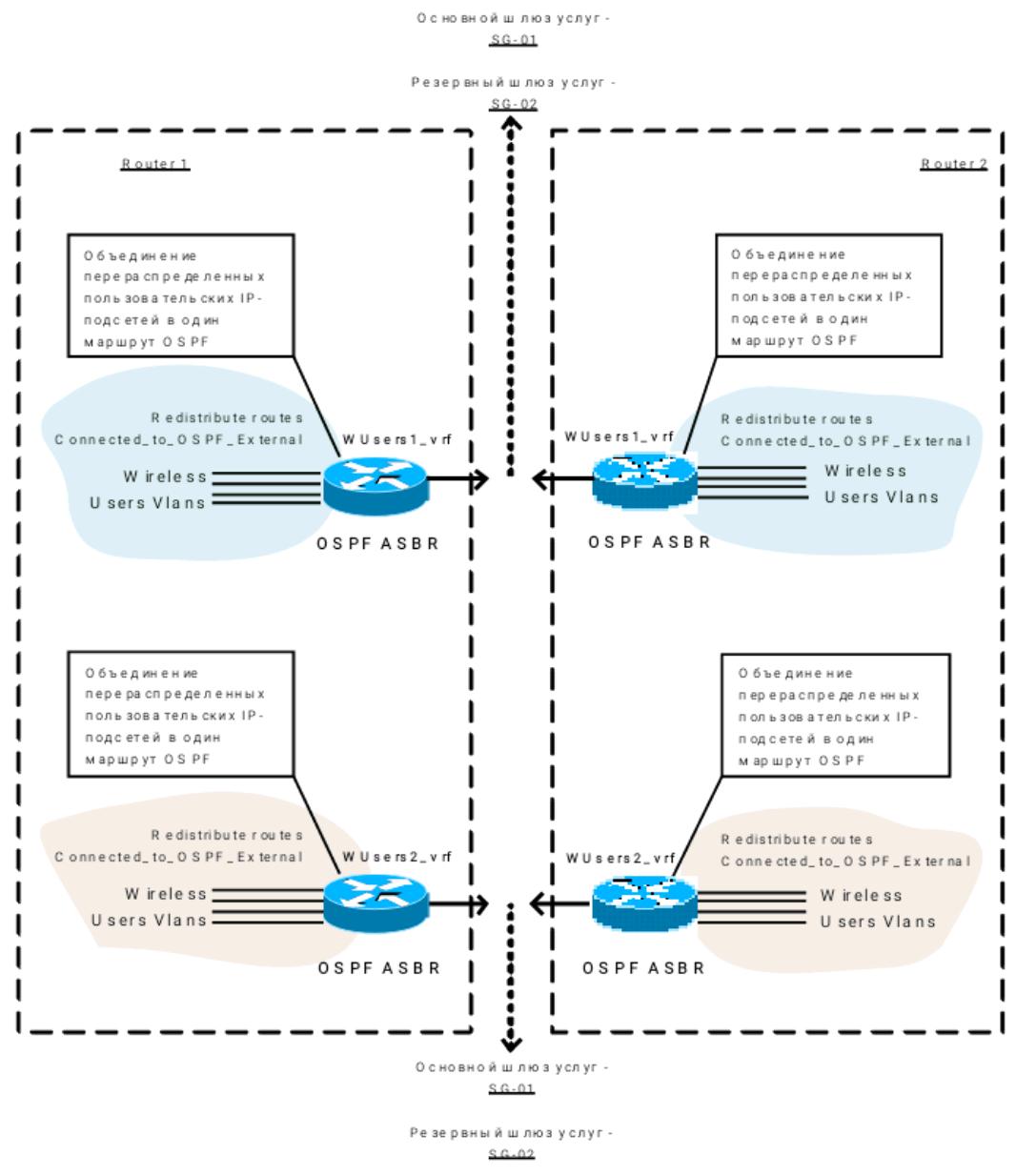 Балансировка трафика в IP-сетях оператора - 1