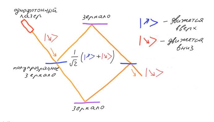 Возможна ли мгновенная передача информации? Эксперименты с квантово запутанными частицами - 22