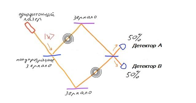 Возможна ли мгновенная передача информации? Эксперименты с квантово запутанными частицами - 23