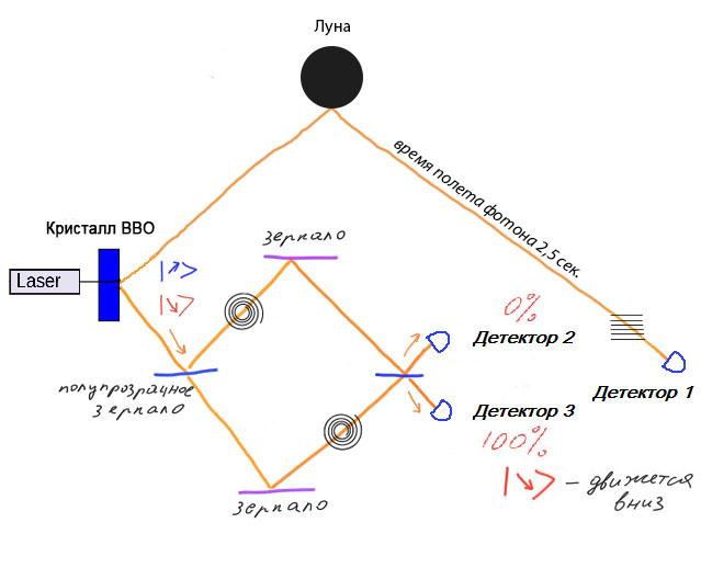 Возможна ли мгновенная передача информации? Эксперименты с квантово запутанными частицами - 26