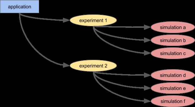 Ray: Распределенная система для использования ИИ - 3