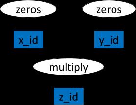 Ray: Распределенная система для использования ИИ - 4