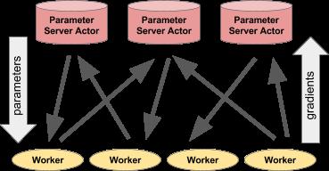Ray: Распределенная система для использования ИИ - 5