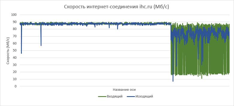 Как выбрать правильный виртуальный сервер? Обзор популярных провайдеров - 19