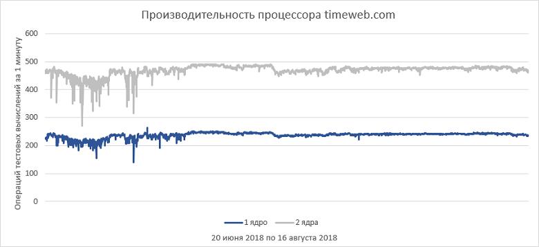 Как выбрать правильный виртуальный сервер? Обзор популярных провайдеров - 37