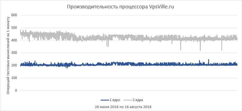 Как выбрать правильный виртуальный сервер? Обзор популярных провайдеров - 47