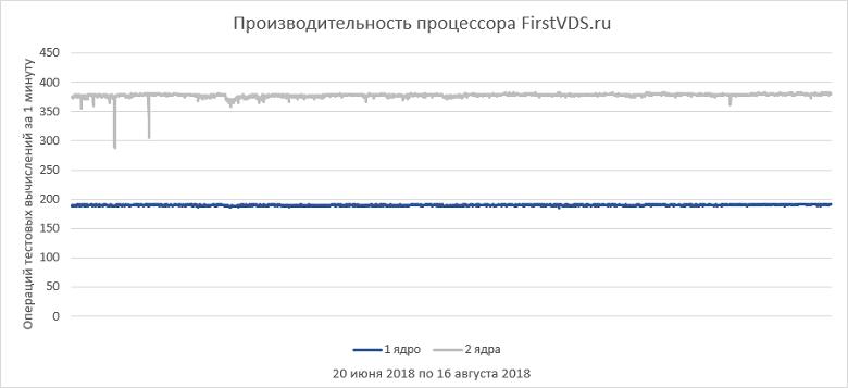 Как выбрать правильный виртуальный сервер? Обзор популярных провайдеров - 7