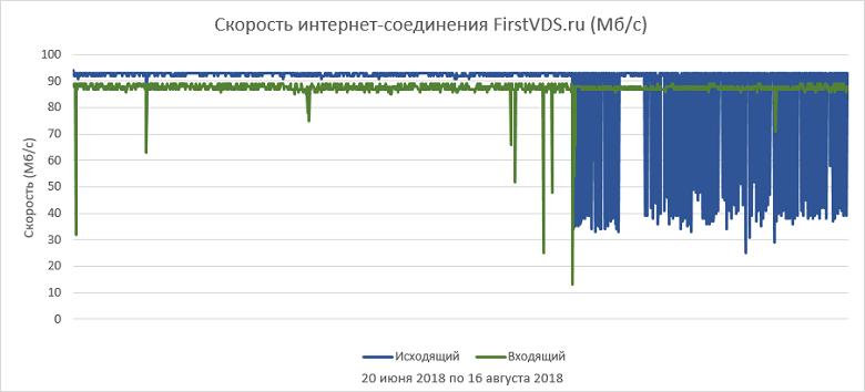 Как выбрать правильный виртуальный сервер? Обзор популярных провайдеров - 9