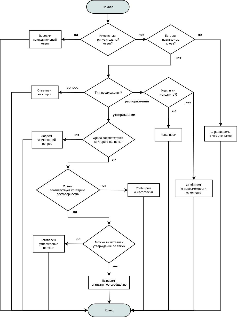 Создание ИИ методом «глокой куздры». Интеллектуальная одиссея - 10