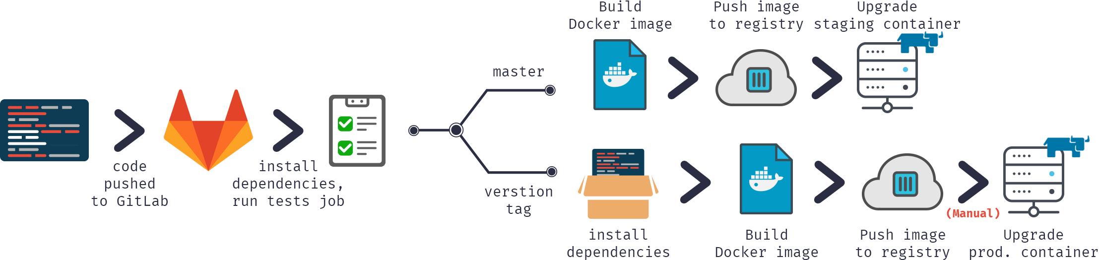 GitLab для Continuous Delivery проекта на технологиях InterSystems: Контейнеры - 4