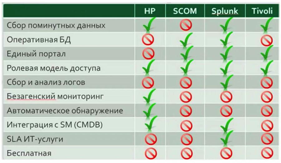 Zabbix на стероидах: как устроена единая платформа мониторинга Сбертеха - 2
