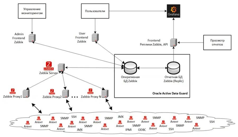 Zabbix на стероидах: как устроена единая платформа мониторинга Сбертеха - 5