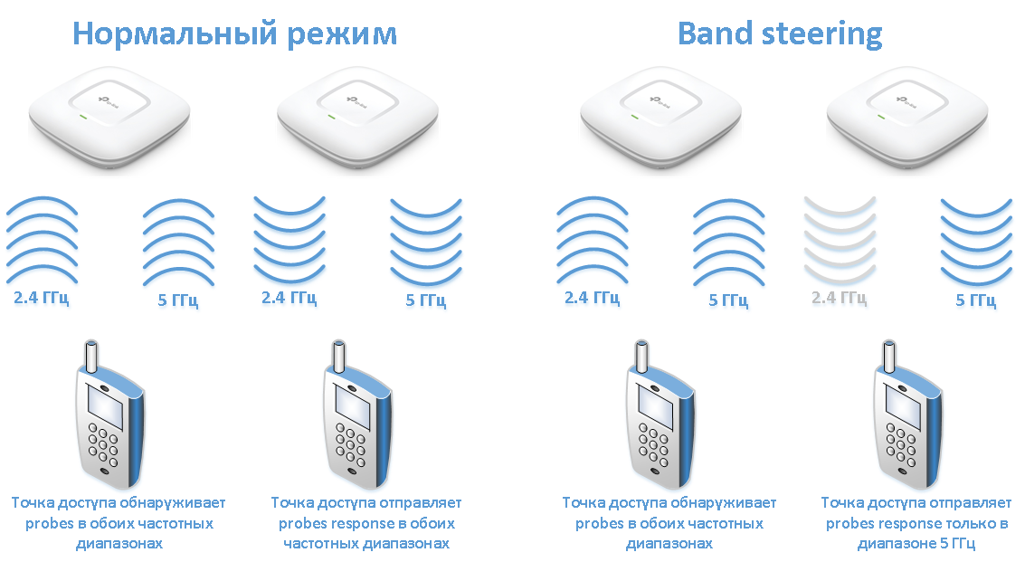 Бесшовный Wi-Fi-роуминг: теория на практике - 3
