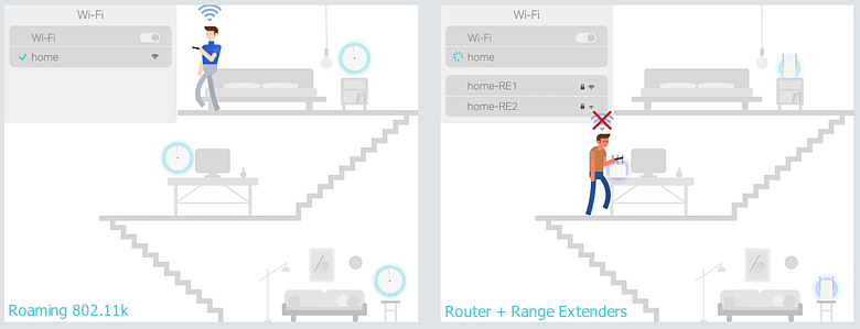 Бесшовный Wi-Fi-роуминг: теория на практике - 1