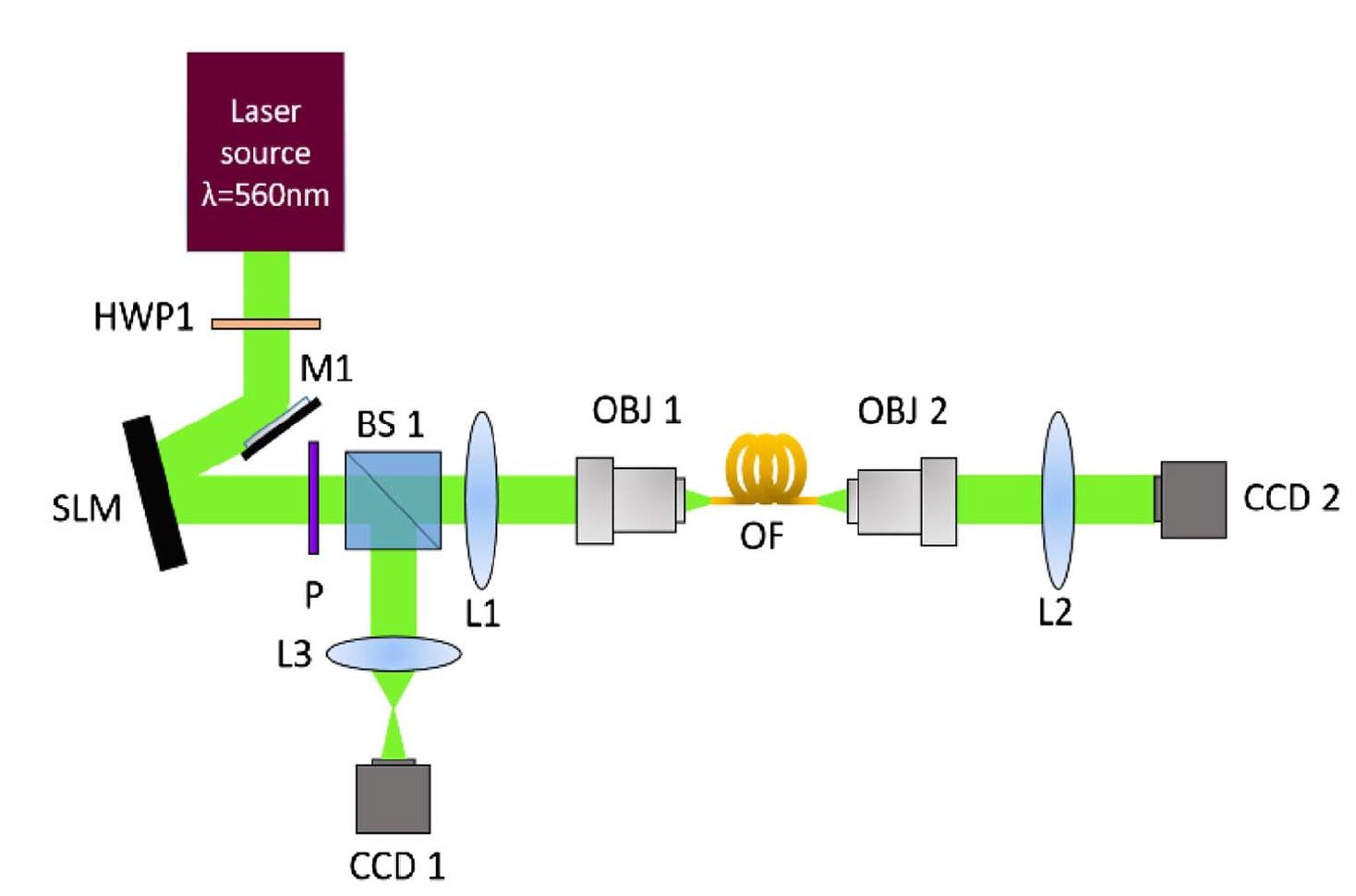 Реконструкция изображения: 1 км оптоволокна, искусственная нейронная сеть и глубокое обучения - 3