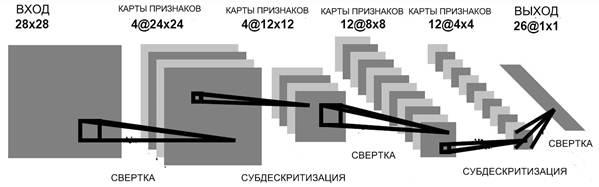 Реконструкция изображения: 1 км оптоволокна, искусственная нейронная сеть и глубокое обучения - 6