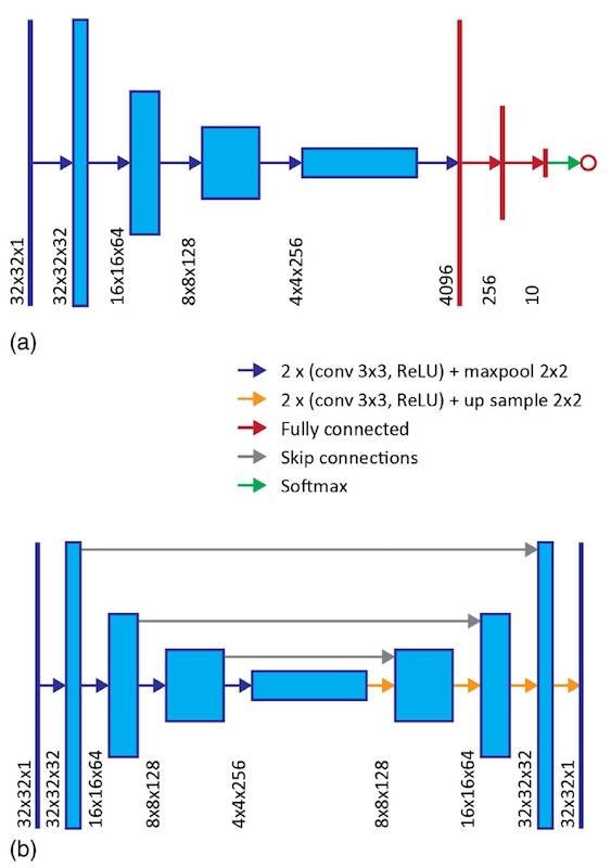 Реконструкция изображения: 1 км оптоволокна, искусственная нейронная сеть и глубокое обучения - 7