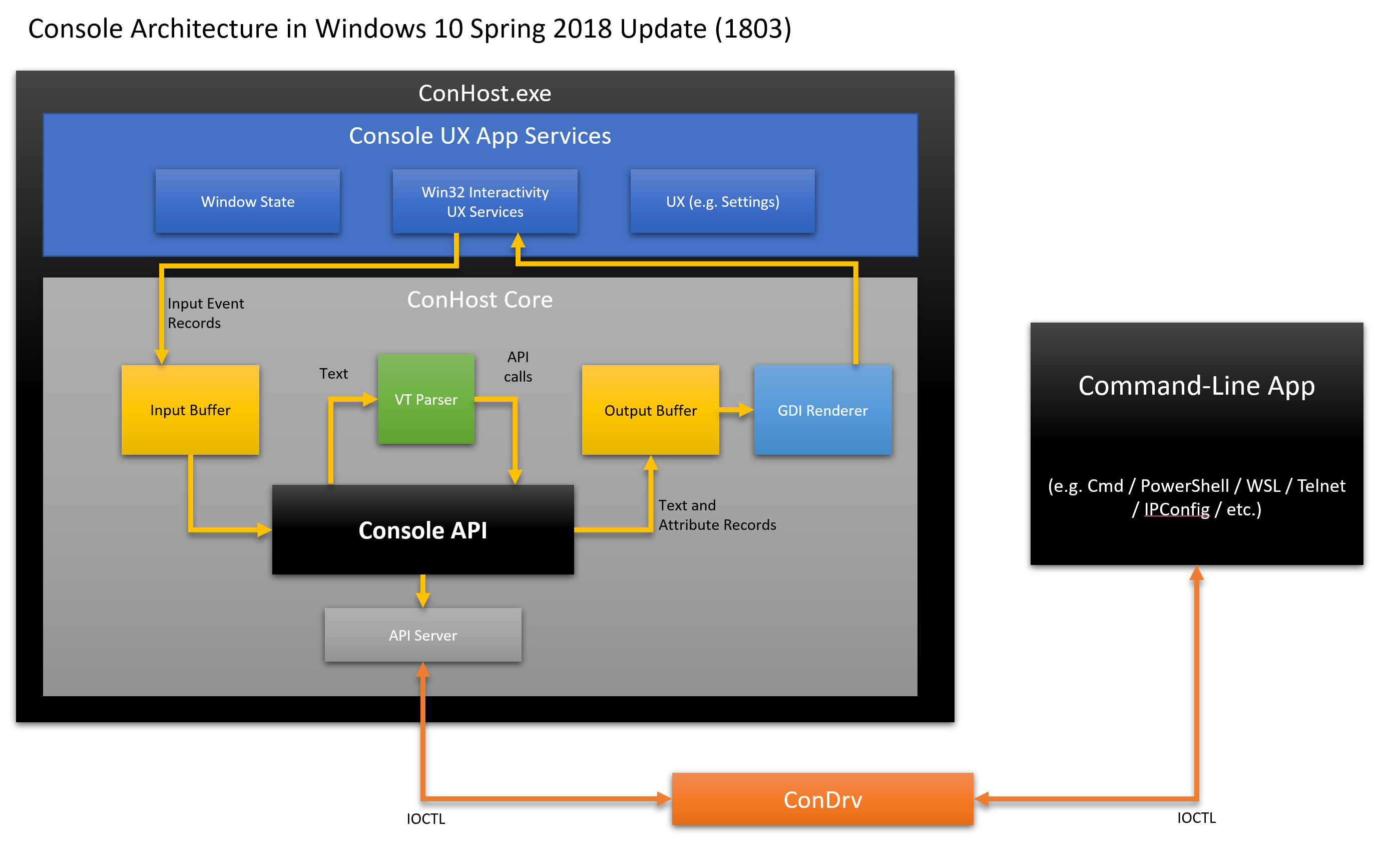 Встречайте псевдоконсоль Windows (ConPTY) - 7