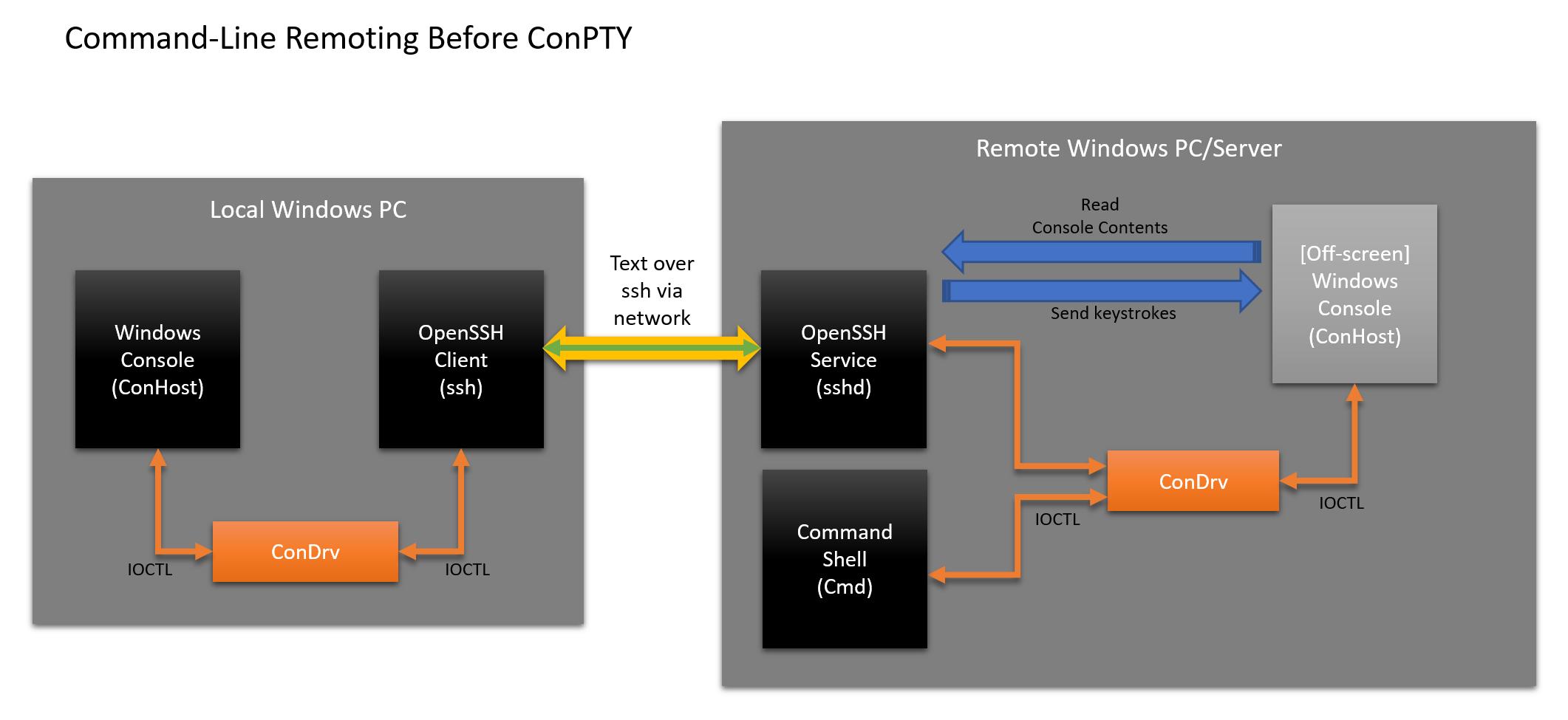 Встречайте псевдоконсоль Windows (ConPTY) - 9