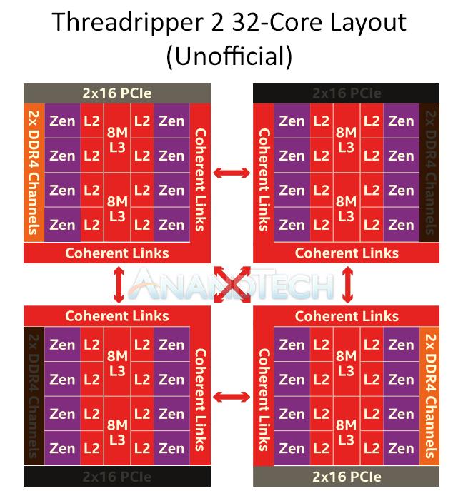 AMD ThreadRipper 2: первое знакомство - 11