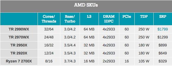 AMD ThreadRipper 2: первое знакомство - 2
