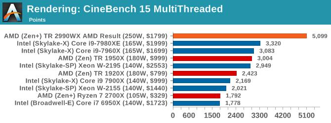 AMD ThreadRipper 2: первое знакомство - 33