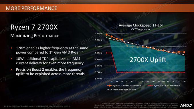 AMD ThreadRipper 2: первое знакомство - 9