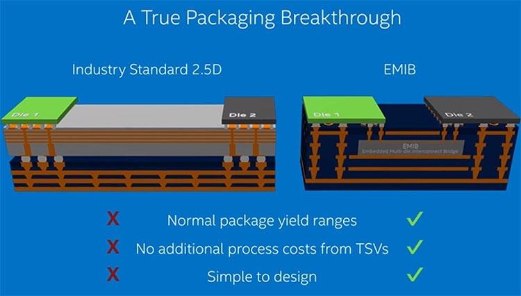Intel планирует собирать процессоры из набора кристаллов с разным техпроцессом