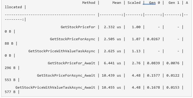 Асинхронное программирование на C#: как дела с производительностью? - 4