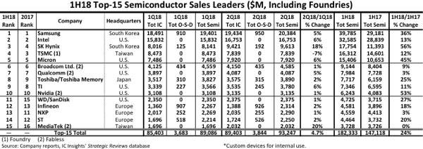 На рынке чипов по итогам первого полугодия Samsung значительно опережает Intel