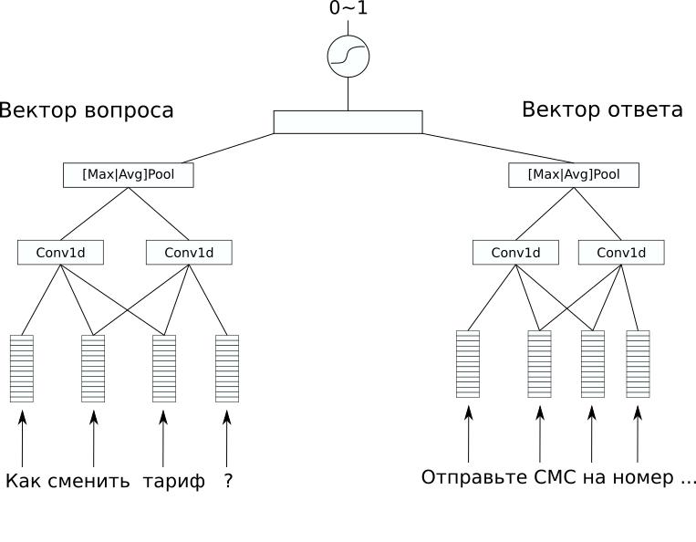 Отчет о хакатоне Tele2 - 4