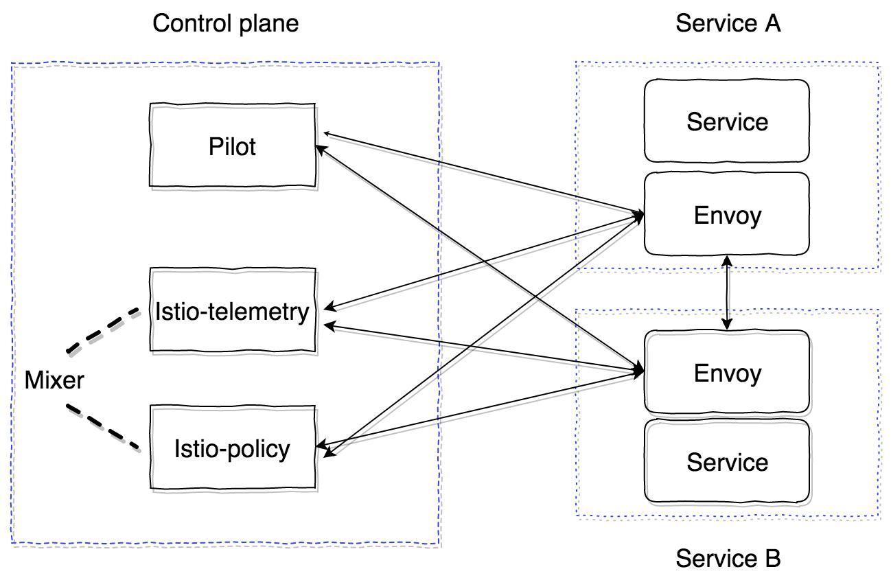 Как запустить Istio, используя Kubernetes в production. Часть 1 - 2