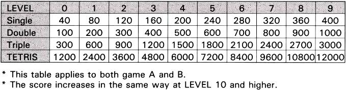 Как я научил ИИ играть в Tetris для NES. Часть 1: анализ кода игры - 40