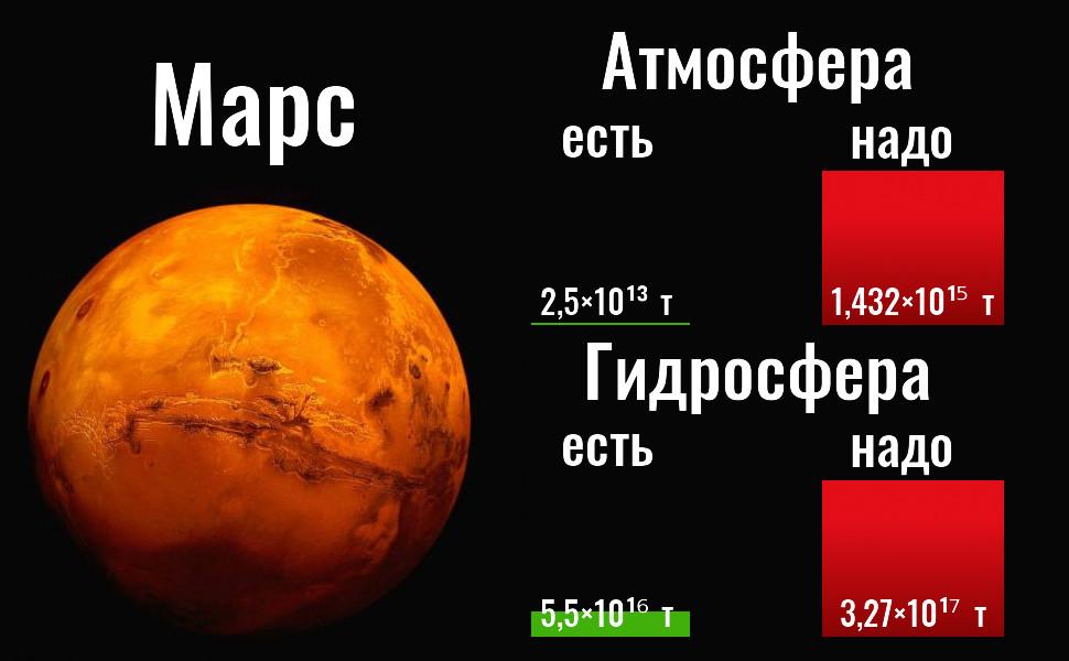 Марс. Практическое пособие по терраформированию для домхозяек - 4
