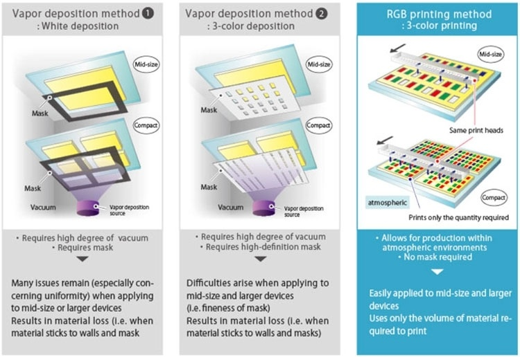 Создана группа для массового внедрения струйной печати большеформатных OLED