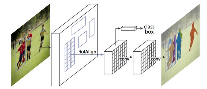 Mask R-CNN: архитектура современной нейронной сети для сегментации объектов на изображениях - 21