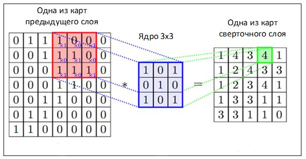 Mask R-CNN: архитектура современной нейронной сети для сегментации объектов на изображениях - 3