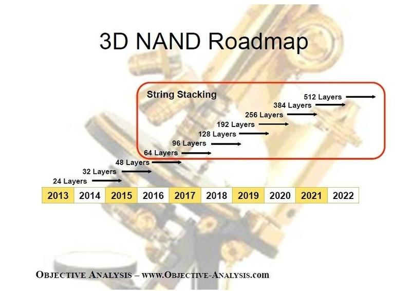 Через три года можно ждать появления 512-слойной 3D NAND и 512-Тбайт 2,5″ SSD