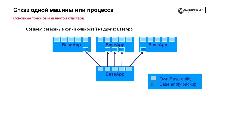 Надежность World of Tanks Server - 6