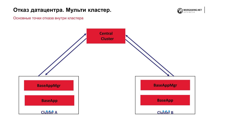 Надежность World of Tanks Server - 8