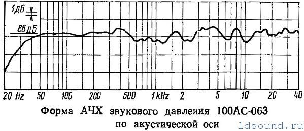 Ода о «вспененном» никеле, несуществующих сапфирах и советском замминистре: культовые OTTO SX-P1 в Японии, США и СССР - 13