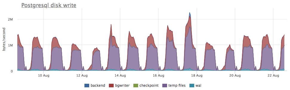 Про износ SSD на реальных примерах - 15