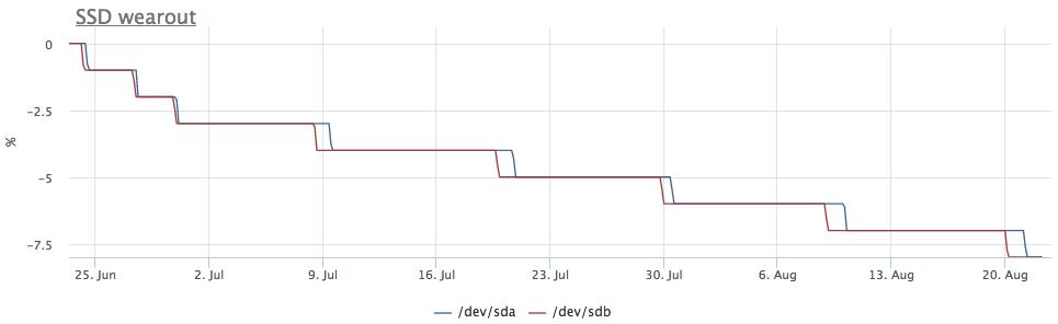 Про износ SSD на реальных примерах - 3