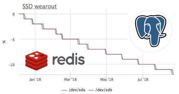 Про износ SSD на реальных примерах - 1