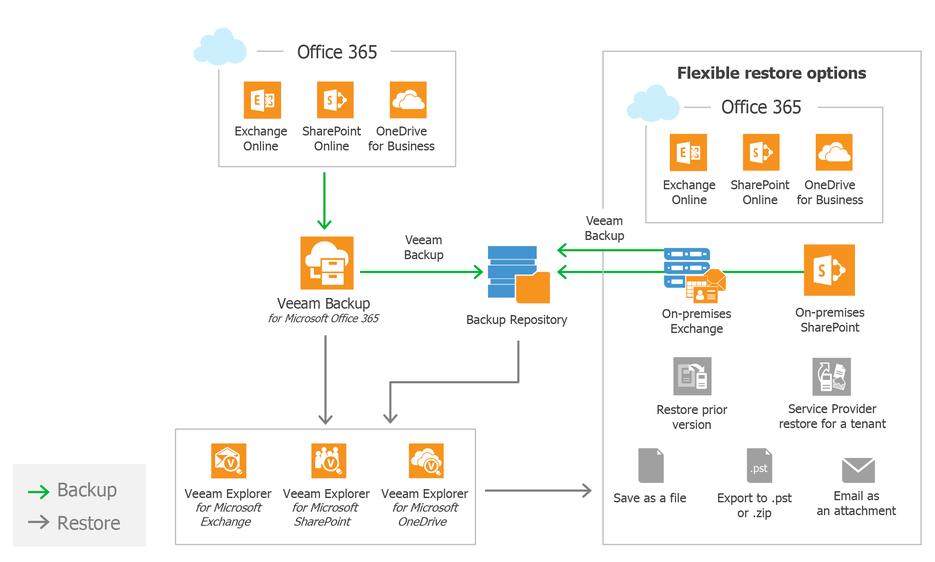 Защита данных облачного Microsoft Office 365 с помощью решения Veeam - 1