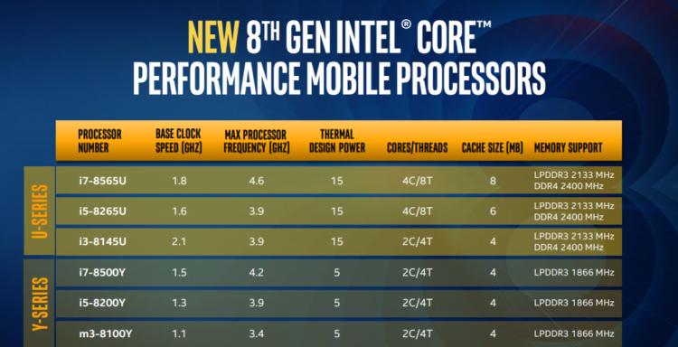 Intel представила процессоры Whiskey Lake и Amber Lake