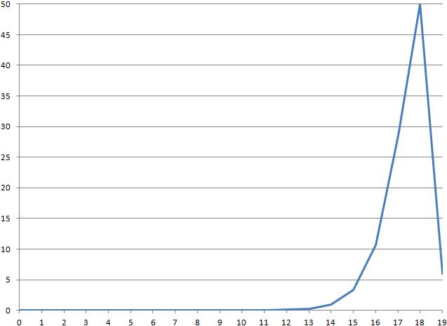 Как я научил ИИ играть в Tetris для NES. Часть 2: ИИ - 11