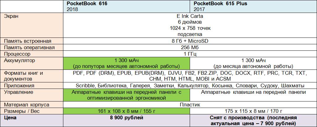Обзор PocketBook 616 – самого бюджетного покетбука 2018 года с функцией подсветки - 3