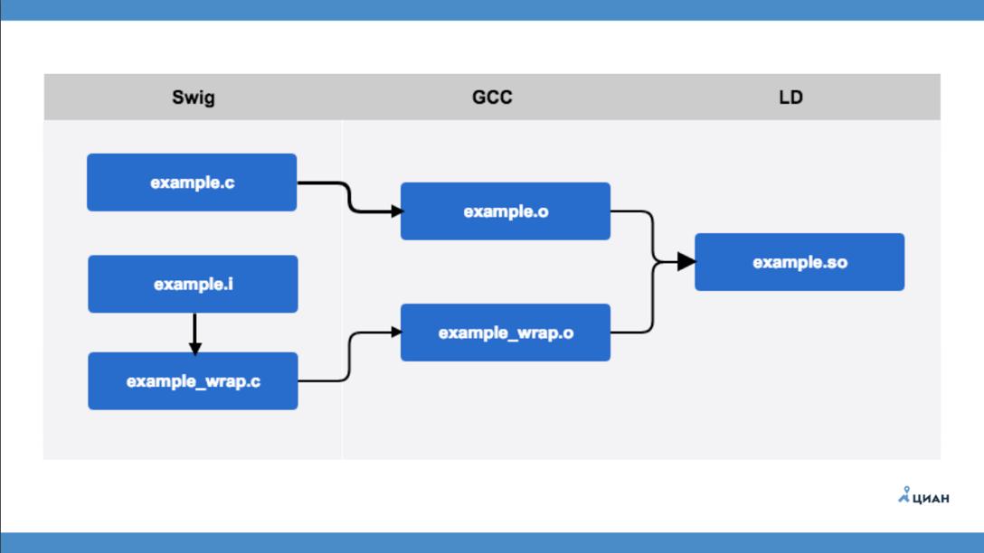 Бинарные модули для Python - 2