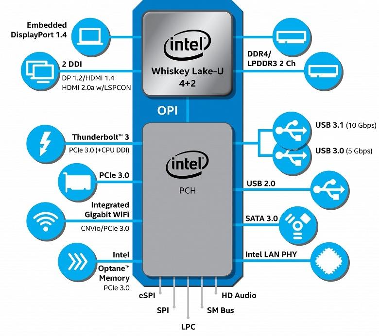 Представлены мобильные процессоры Intel Core восьмого поколения для ультрапортативных ноутбуков - 4